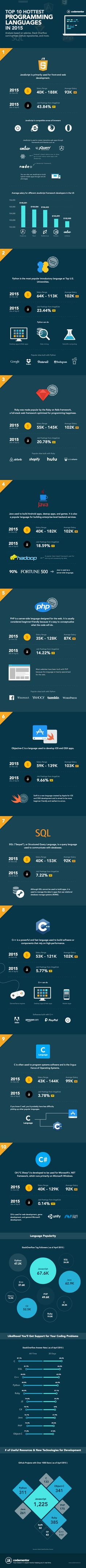 Programmers in the US earn about 2.5 times as much the national average salary, and it's no secret that the job growth for software developers is much faster than the average as well. Whether you are interested in learning how to program out of sheer interest or because of the career opportunities or both, you'd need to learn a language first. This infographic is based on this in-depth analysis, and it will provide you a quick overview of the top 10 most popular programming languages to...
