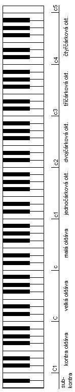 Obr. 1. Přehled rozložení klaviatury s 88 klávesami.
