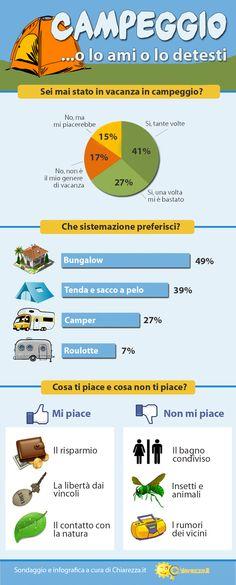#Campeggio, cosa ne pensano gli italiani? - #Sondaggio di @MrChiarezza