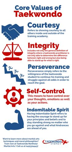 The Core Values of Taekwondo or more popularly known as the Taekwondo Tenets are Courtesy, Integrity, Perseverance, Self-Control and Indomitable Spirit.
