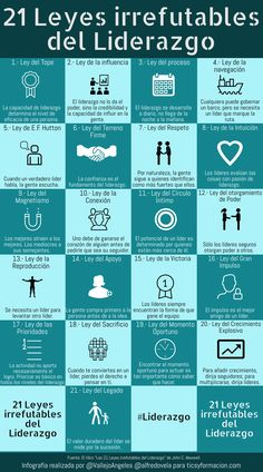 21 leyes irrefutables del Liderazgo #infografia #leadership #liderazgo Learning Quotes, Education Quotes, Educational Leadership, Educational Technology, Carl Jung Quotes, High School Counseling, Mobile Learning, Primary Education, Teacher Quotes