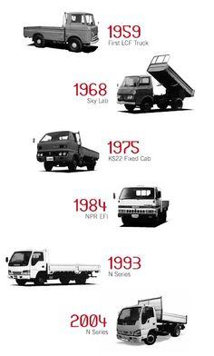Die Evolution der Nutzfahrzeuge - Isuzu