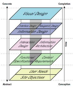 The Elements of User Experience / Jesse James Garrett