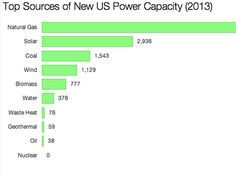 Solar power was 2nd-largest source of new power in US in 2013... or maybe 1st