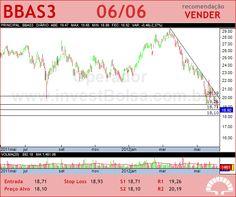 BRASIL - BBAS3 - 06/06/2012 #BBAS3 #analises #bovespa