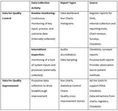 Data Collection activities For QC and QI #Quality
