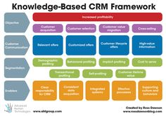 Knowledge-Based CRM Framework  Go to www.rossdawson.com to download full-size version