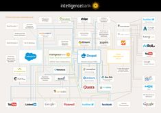 21 marketing technology stacks shared in the stackies chief web app tech stack diagram intelligencebank marketing technology stack Marketing Innovation, Marketing Technology, Marketing Software, Marketing Data, Digital Marketing, Technology Management, Drupal, Business Networking, How To Raise Money