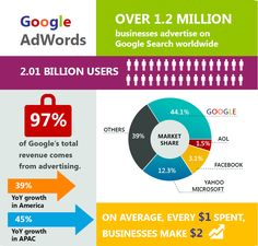 Google AdWords. What's so important about it? #google #googleadwords #advertising #business