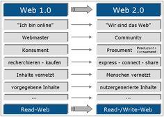 Online-Lehrbuch Web 2.0 / Social Media: Was ist das Web 2.0?