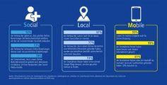 SoLoMo Infografik, 1&1 Internet AG
