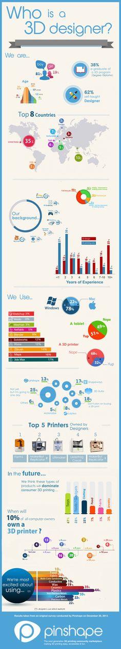 Pinshape Infograph & Survey: Who's 3D Designing and Printing? http://3dprint.com/40086/3d-design-print-infograph/