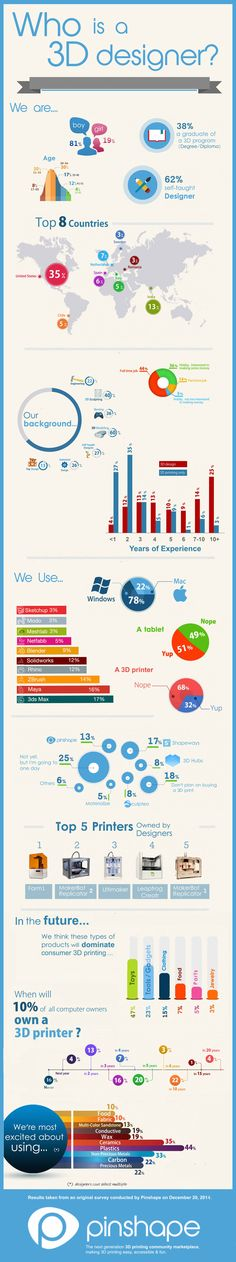 Pinshape Infograph & Survey: Who's 3D Designing and Printing?