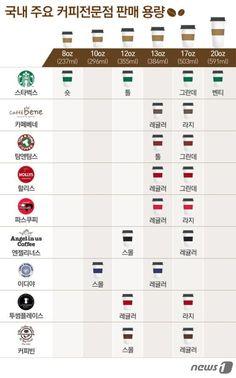 더 큰 커피 컵 사이즈 주문하면 에스프레소 원액 더 많아질까? : 네이버 뉴스
