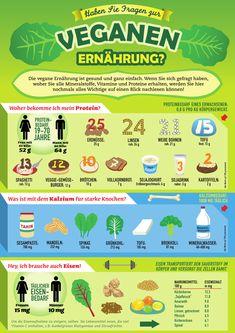 Farben der Früchte essen Infografik - Google Search