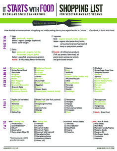 Paleo Vegetarian-Shopping-List Would love to try to get my nutrition under wrap to try to improve my running performance.
