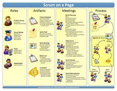 Usando SCRUM na gestão de projetos em agências digitais