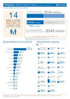 Philippines Typhoon Haiyan Funding Graphic based on FTS data #OCHAVIU