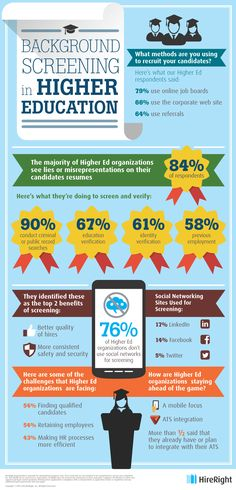 Background Screening in the Higher Education Industry Infographic - http://elearninginfographics.com/background-screening-higher-education-industry-infographic/