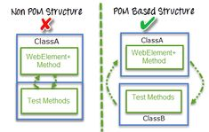 Page Object Model (POM) & Page Factory in Selenium: Ultimate Guide