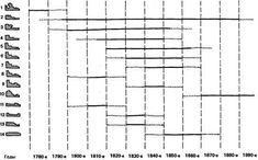 2.2. Оконные проемы и заполнения первой половины XIX века | ARTconservation