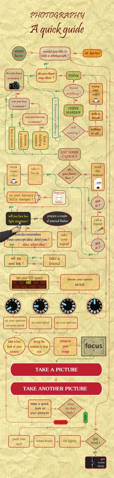 Photography A quick guide flowchart