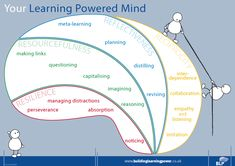 Building Learning Power Brain (4 R's)