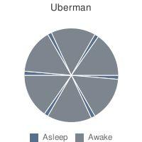 Uberman Sleep Pattern
