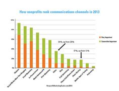 Most Important Communications Tools for Nonprofits in 2013