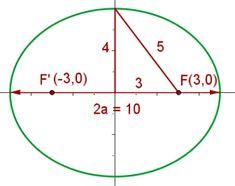 Ecuacion General De La Elipse Ecuacion De La Elipse Ecuaciones La Elipse