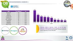 Saludcoop, Sanitas y Caprecom fueron las eps de mayor exposición mediática durante el mes de noviembre con 255 (0,2%), 154 (0,1%) y  120 noticias (0,1%), porcentaje calculado del total de noticias registradas por SIGLO DATA MMI.