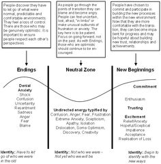 Three phases of transition