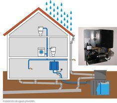 sistema para aprovechar el agua de lluvia