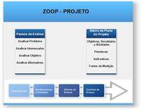 Nelson Rosamilha: Uma visão do planejamento de projetos ZOPP (Ziel Orientierte Projekt Planung)