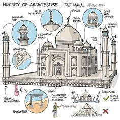 Mughal Architecture, Cultural Architecture, Architecture Portfolio, Concept Architecture, School Architecture, Architecture Design, Taj Mahal Sketch, Biology Facts, Interior Design Sketches