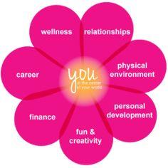 workshop flower 30-Day #balancebook Challenge {Balance Your Life, Balance the Scale} @Inspiristahttp://bit.ly/U38kMm