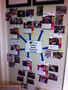 NQF in action at my centre Learning Stories, Play Based Learning, Early Learning, Kids Learning, Early Childhood Centre, Early Childhood Education, School Readiness Program, National Quality Framework, Planning Cycle