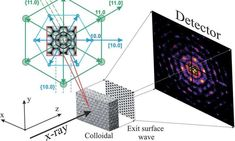 NUST MISIS scientists manage to observe the inner structure of photonic crystals