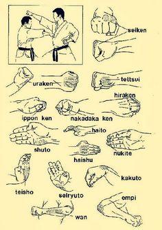 karate striking terminology .... Something i need to improve :/