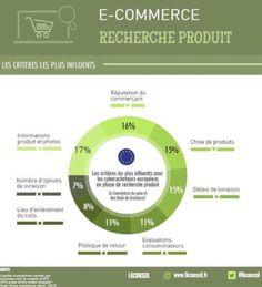 E-Commerce - Recherche Produit