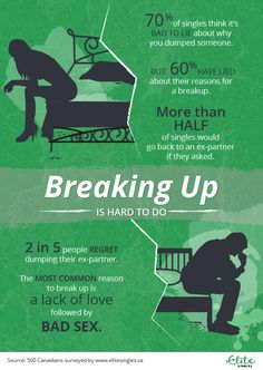 Pinterest     The world     s catalog of ideas Infograhic  Breaking Up is hard to do