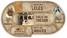 Comment organiser un anniversaire Fort Boyard ? Themes Themes, Party Themes, Valentine Theme, Valentine Ideas, Blog, Birthday, Nouvel An, Escape Games, Camille