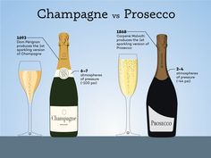 Q: What are the real differences between Champagne vs. Prosecco and why does one cost so much more than the other? The quick answer is Champagne is... #Champagne