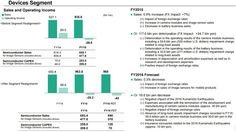 Sony Sharp Quarterly Results