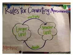 4.MD.1 Solve problems involving measurement and conversion of measurements from a larger unit to a smaller unit