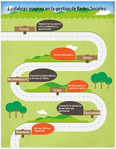 #Infografia #CommunityManager 6 estrategias indispensables en la administración de Redes Sociales. #TAVnews