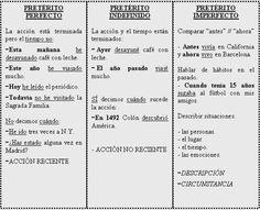 Resumen de las diferencias entre los 3 principales pretéritos en español. Recuerda que la regla no funciona siempre al 100% así que paciencia! Source: Je veux apprendre l'espagnol - Quiero aprender español