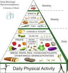 Mediterranean Diet Pyramid - this seems much more in line w/my eating habits than the traditional US food pyramid 地中海ダイエット Mediterranean Diet Pyramid, Mediterranean Recipes, Mediterranean Diet Plans, Macrobiotic Diet, Med Diet, Food Pyramid, Eat To Live, Real Food Recipes, Real Foods