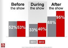 "SURVEY : ""95% say they engage after the show is over, 53% prior to the show and another 40% while it's airing""  source : http://www.lostremote.com/2012/04/03/survey-viewers-get-social-to-keep-tv-shows-on-the-air/"