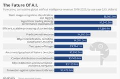 World-wide artificial intelligence revenue by use case: - Image recognition - Algorithmic trading strategy - Scalable processing of patient data - Predictive maintenance - . Artificial Intelligence Article, Artificial Intelligence Algorithms, Digital Technology, New Technology, Future Of Science, Ai Machine Learning, Web Design, Rage Against The Machine, Data Processing
